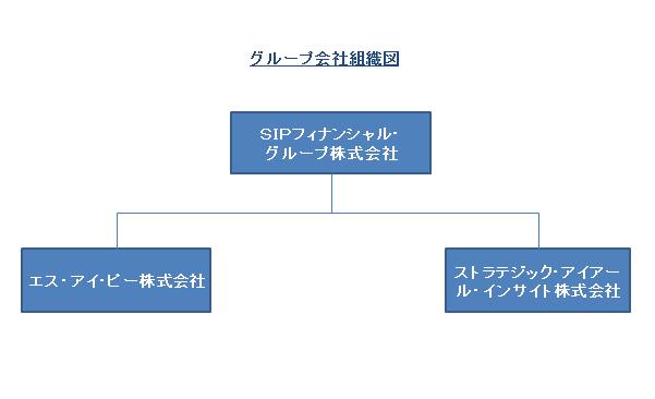 グループ会社組織図2017