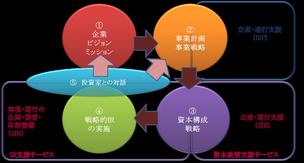 SIR図1