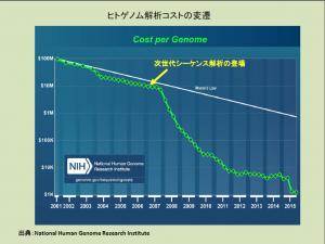 ヒトゲノム解析コストの変遷