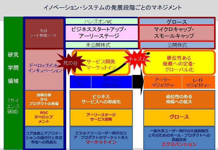 ステージ論図2