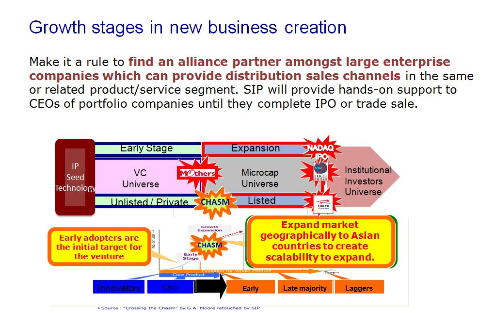 Growth Stages in new business creation