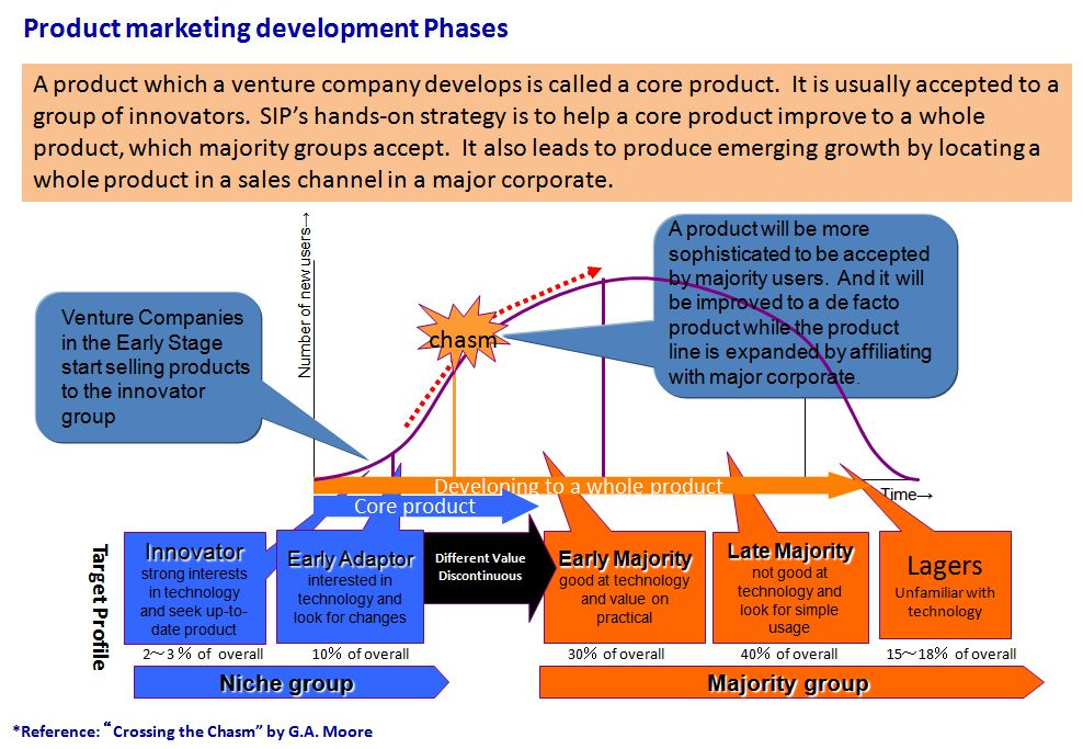 Product marketing development phases for Strong point of SIP