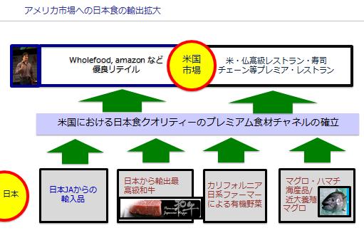 フード図3
